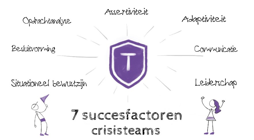 7 skills of teamcompetenties